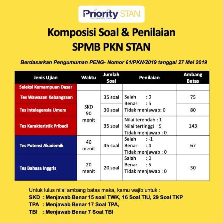 Komposisi Soal dan Penilaian SPMB PKN STAN