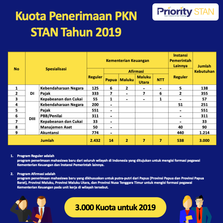 Kuota penerimaan PKN STAN tahun 2019