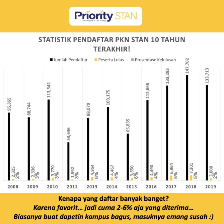 Statistik pendaftar PKN STAN 10 tahun terakhir